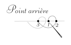 point_arriere